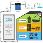 Apex 3-Stage Whole House Water Filter