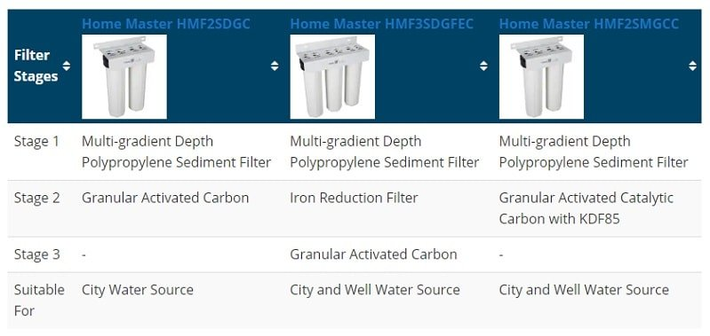 3 filtration stages of Home Master whole house water filtration system