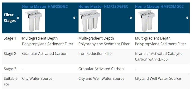 3 filtration stages of HM filtration system