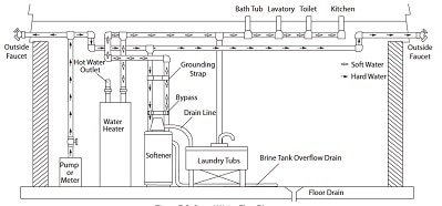 After-installation of Softener Unit chart