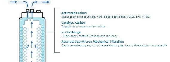 Filtration Performance description
