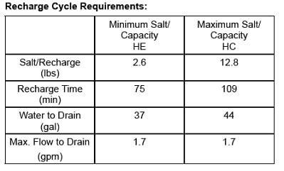 OM26K-S Recharge Cycle Requirements information