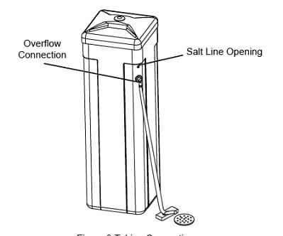 Model OM26K-S Overflow Line Connection