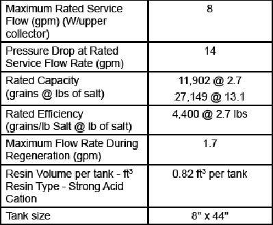 Performance Data Sheets For OM26K-S