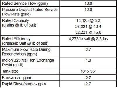 Performance Data Sheets For OM32KCS