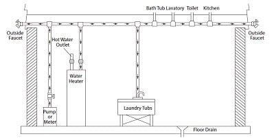 Standard Water Systems (Basement)