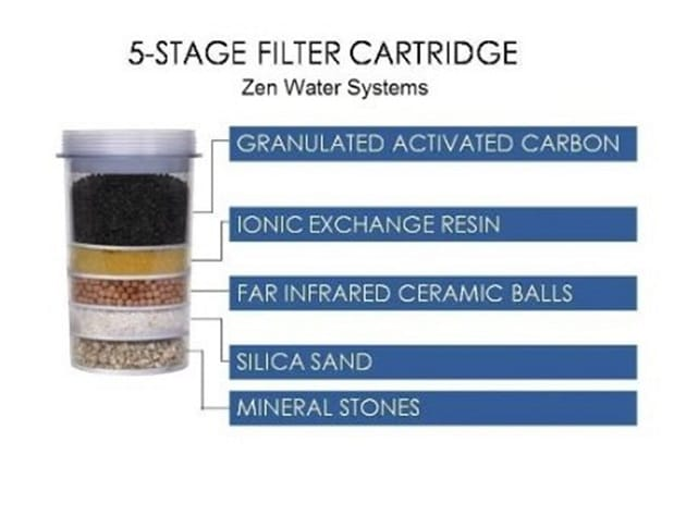 The 5-Stage Filter cartridge zen water system