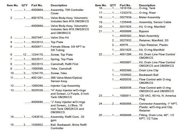 Valve Assembly For OM32KCS index table