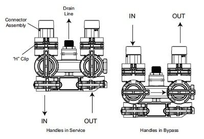 images for the bypass operation and service positions