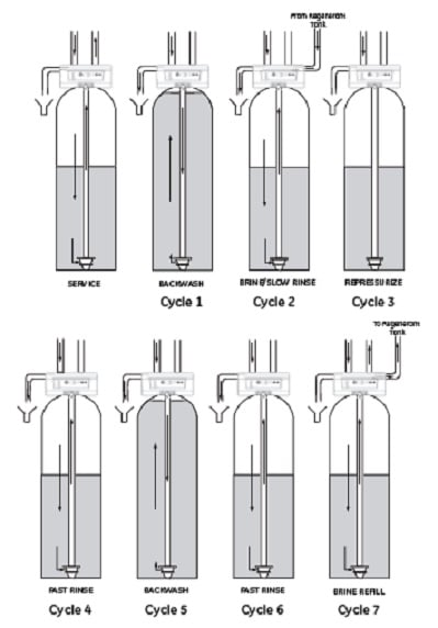 diagram illustrates how OM26K-S OMNIFilter water softener cycles work