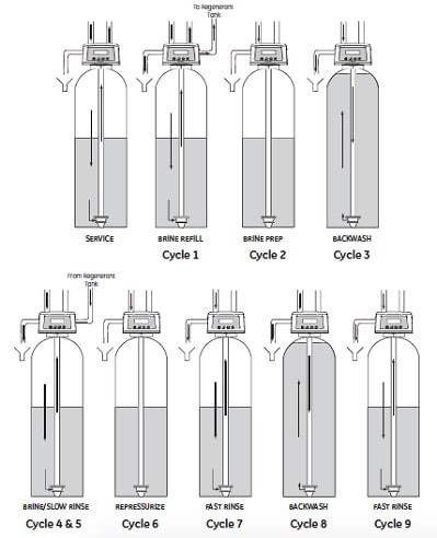 diagram illustrates how OMNIFilter water softener cycles work