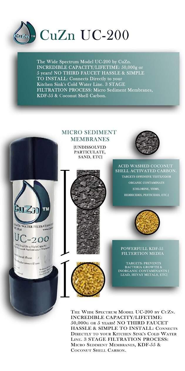 CuZn Inc has labeled CuZn UC-200 A Wide-Spectrum Model