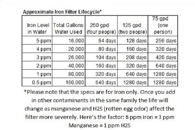 approximate iron filter lifecycle