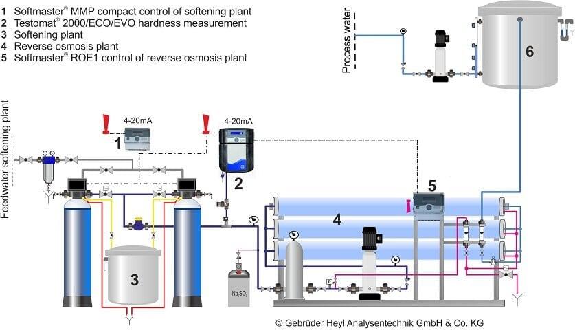 Reverse Osmosis water softening method