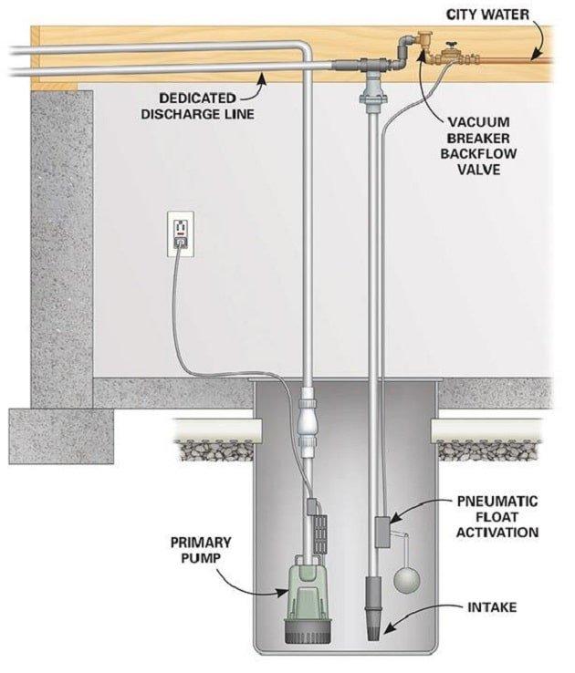 Installation guide diagram