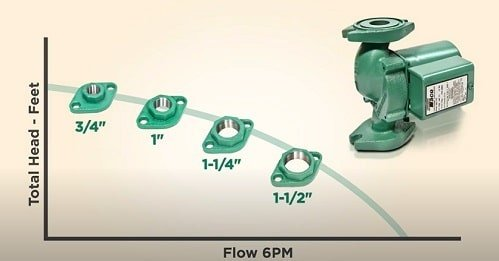 four different sizes of pump flange