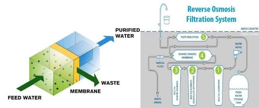 How Reverse Osmosis system purify water