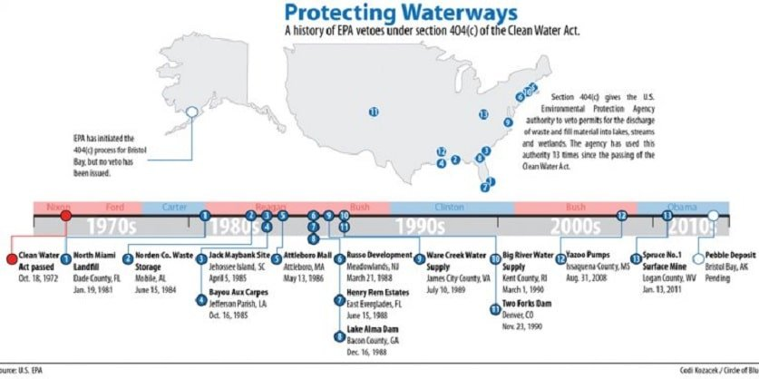 a history of EPA vetoes under section 404 the Clean water act