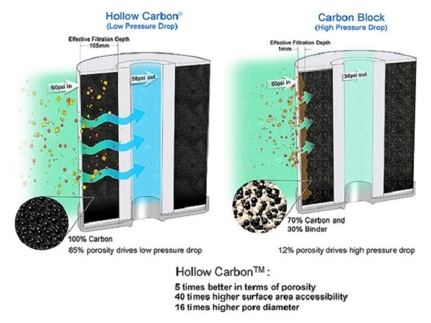 Carbon block technology in Carbon Adsorption Method