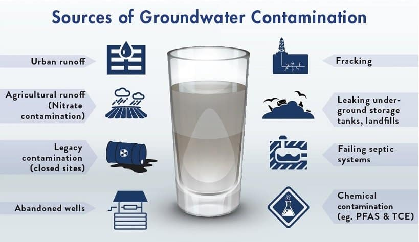 What Contaminants Might Be Found in Groundwater
