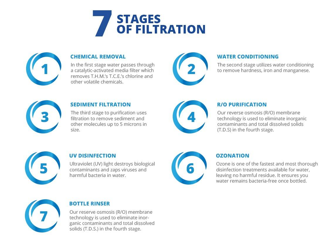 7 Stages of Water Purification