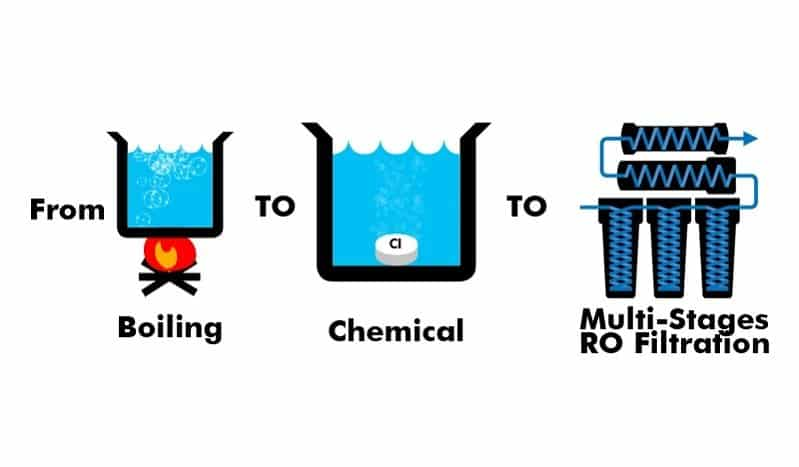 Four Methods to Purify Water