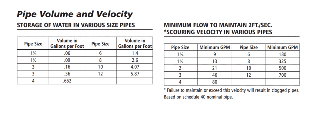 Pipe Volume and Velocity of Goulds Water Pumps