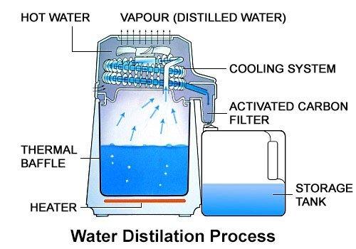 water distillation process