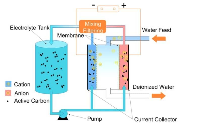 Deionized Water Diagram